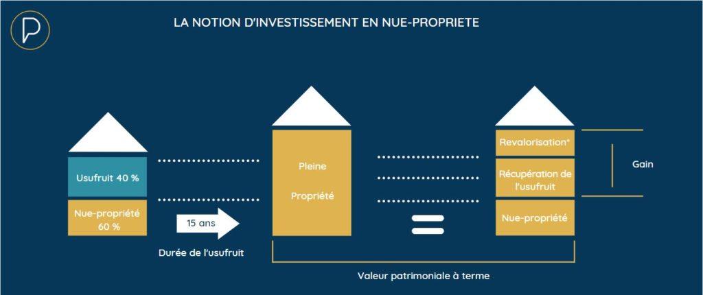 Inforgraphie : La notion d'investissement en nue-propriété