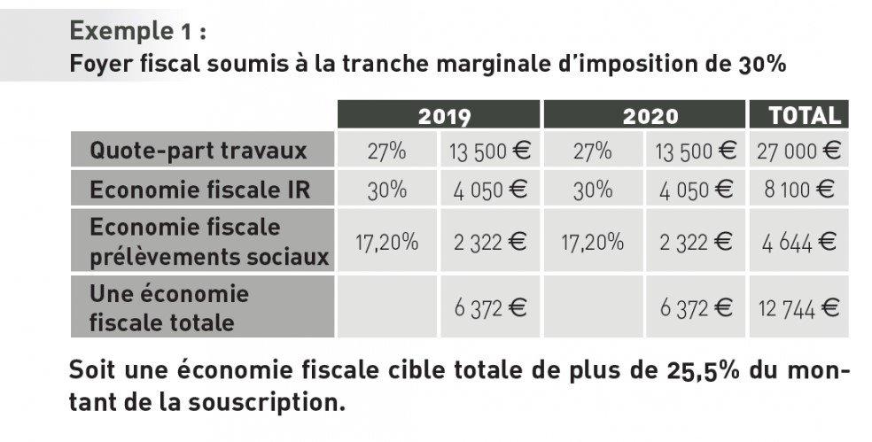 Exemple d'investissement scpi déficit foncier urban pierre 5
