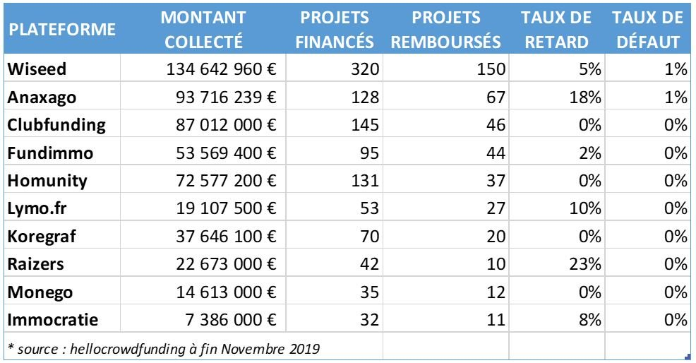 les 10 plus grosses plateforme de crowdfunding immobilier classées par montant collecté