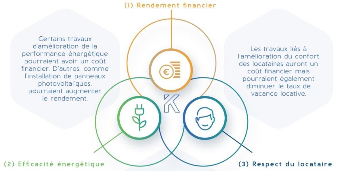 Stratégie d'investissement SCPI Kyaneos Pierre