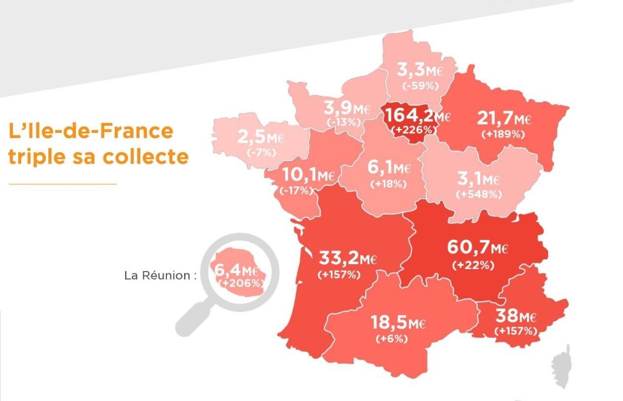 crowdfunding immobilier baromètre 2019 - les projets financés par Régions