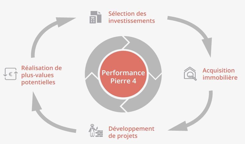 Processus d'investissement performance pierre 4 horizon AM