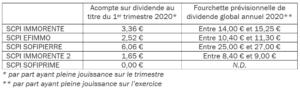 previsionnel 2020 SCPI Sofidy