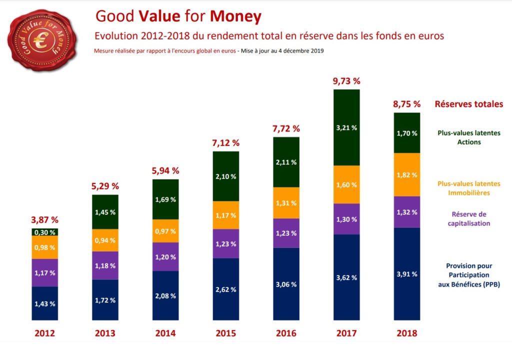 Réserves fonds euro assurance-vie