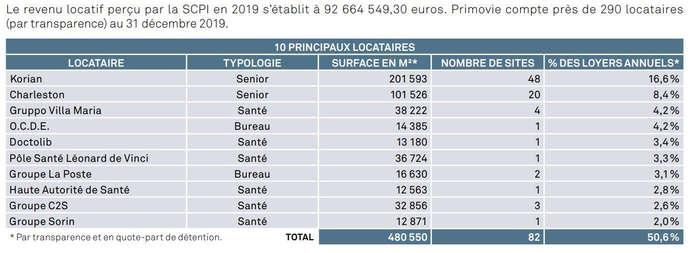 SCPI Primovie principaux locataires au 31 décembre 2019