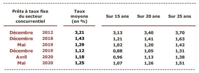 historique des taux moyens d'emprunt immobilier en fonction de la durée du crédit