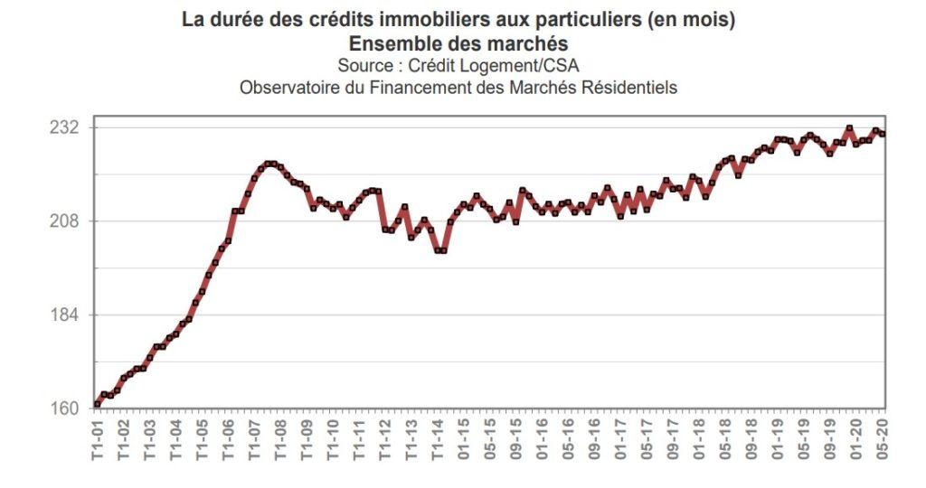 historique sur la durée moyenne des crédits immobilier aux particuliers