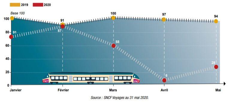 reprise des réservations SNCF après déconfinement 2020