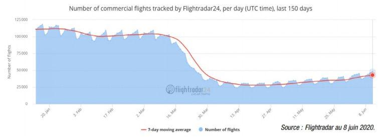 reprise des vols commerciaux après covid-19