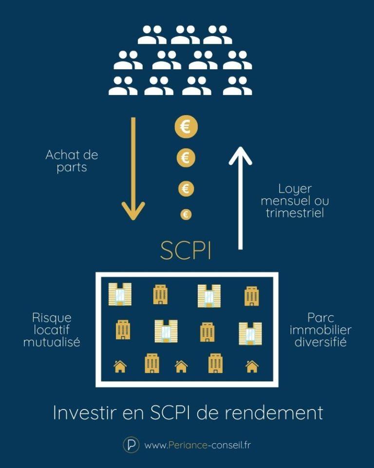 Comment fonctionnent les SCPI de rendement