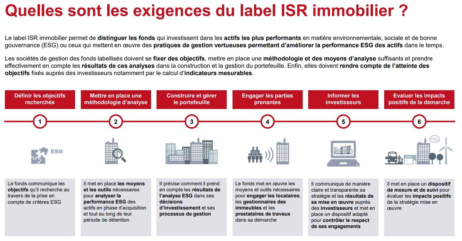 Exigences label ISR