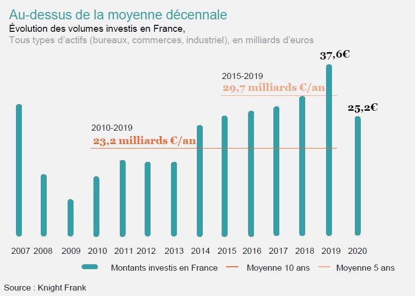immobilier tertiaire evolution des volumes investis en France