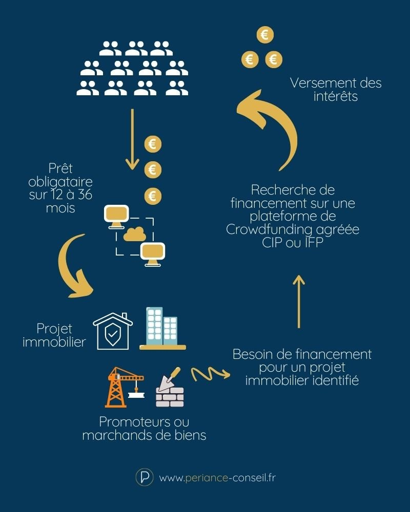 Crowdfunding placement immobilier