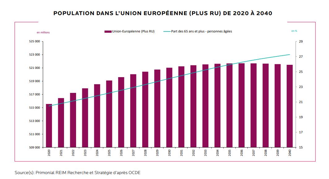 population vieillissante europe démographie